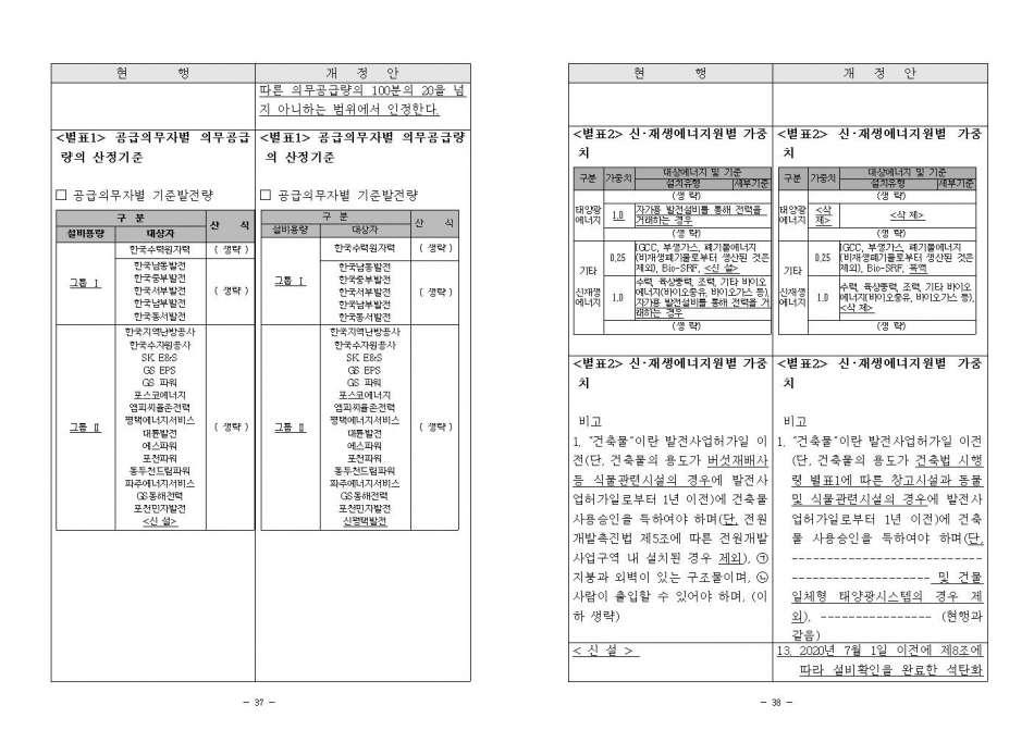 (산업부 고시 제2020-105호) 신재생에너지 공급의무화제도 관리운영지침 개정_#019.jpg