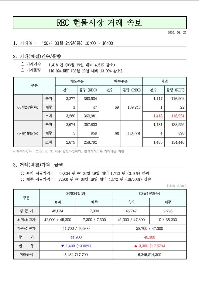 태양광 rec가격 3울 24일 현물거래가격.jpg