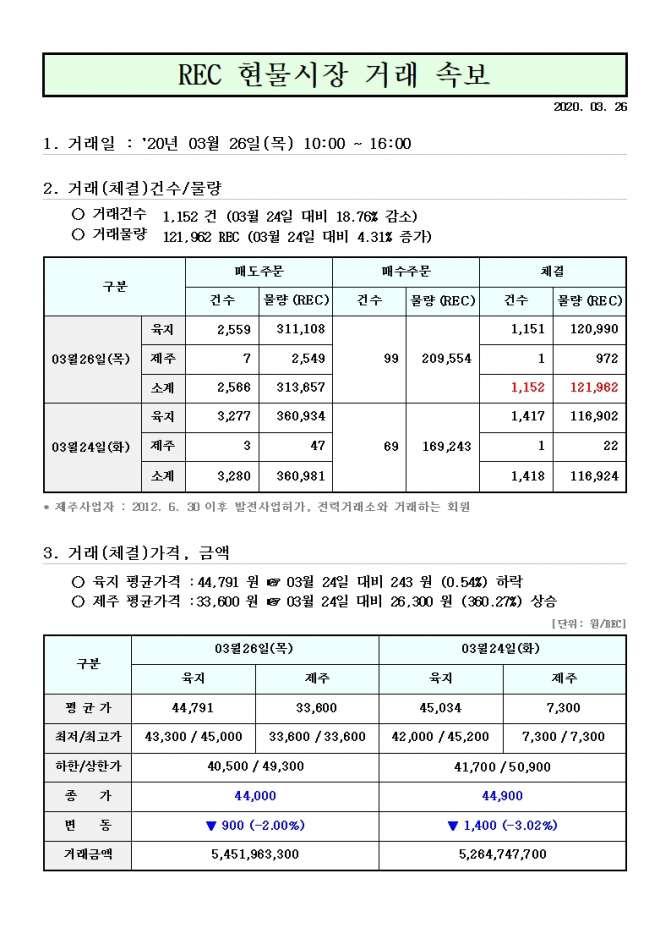 태양광 rec가격 현물거래가격 3월 26일.jpg