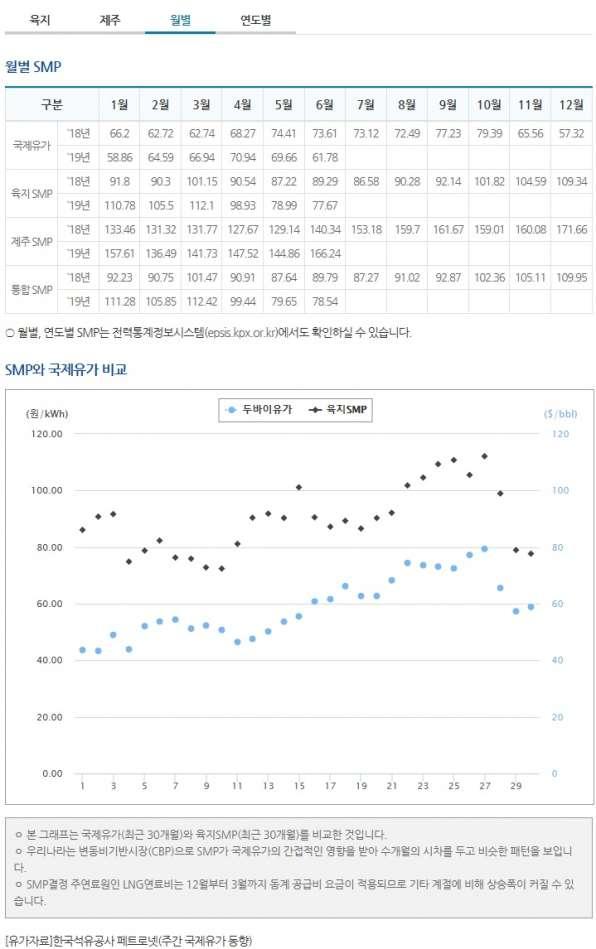 태양광발전 smp가격 7월 29일 월별.jpg