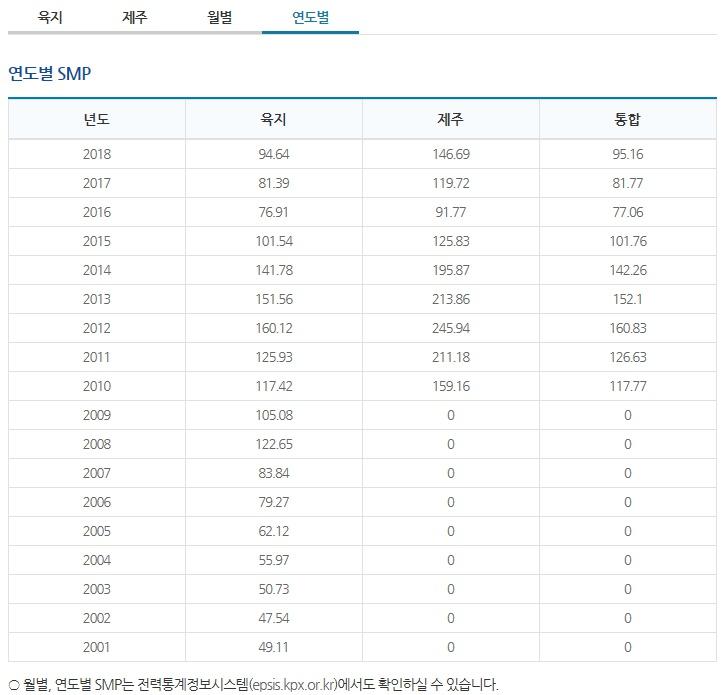 태양광발전사업 smp가격 연도별.jpg