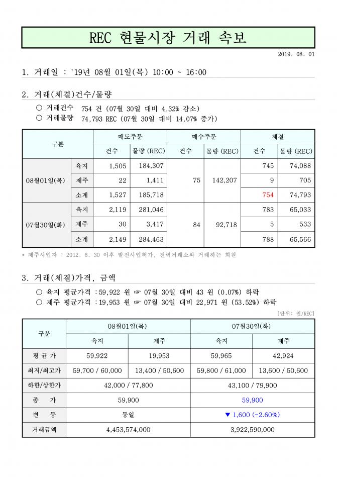 태양광발전 rec가격 현물거래가격 8월 2일_1.png