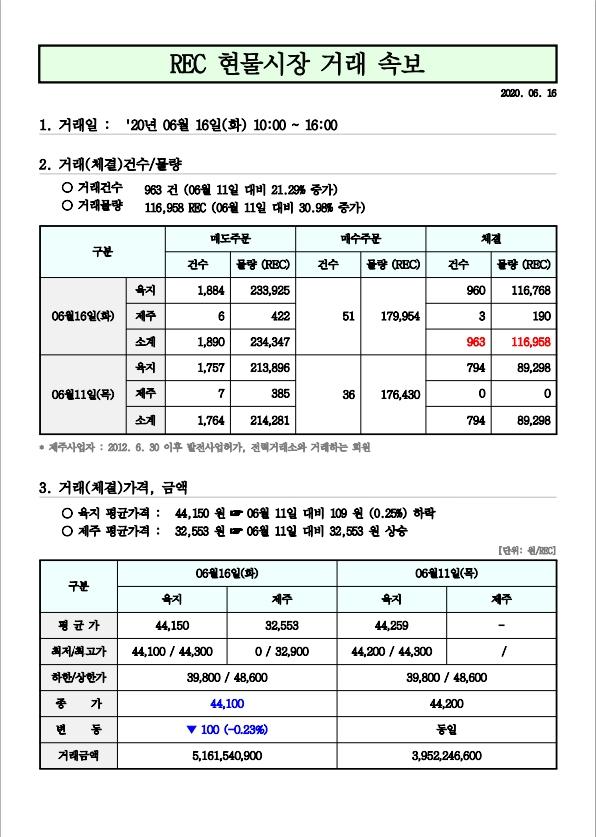 태양광 rec가격 6월 16일 현물거래가격.jpg