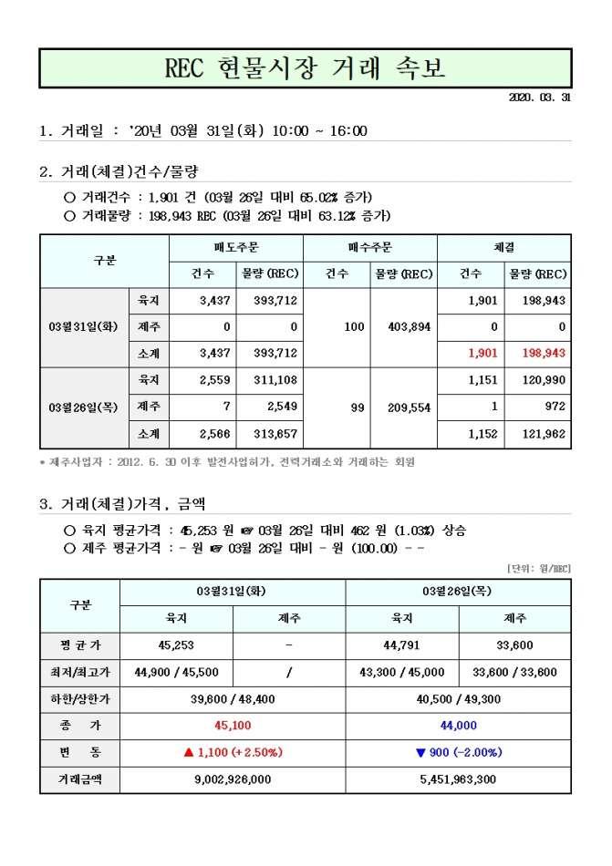 태양광발전 rec가격 현물거래가격 3월 31일.jpg