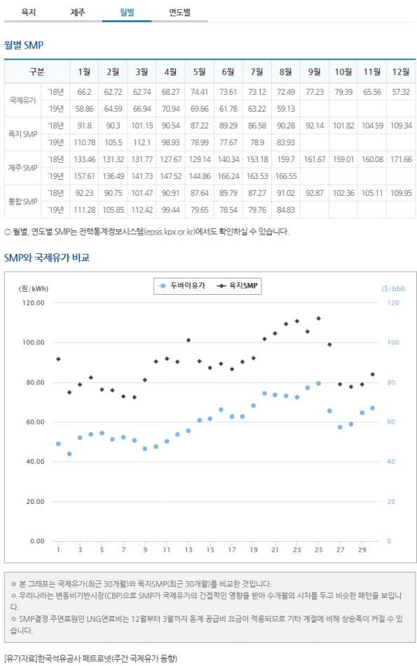 태양광발전사업 smp가격 월별.jpg