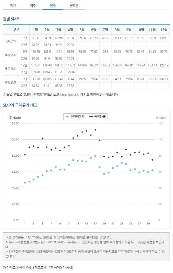 태양광발전 smp가격 월별.jpg