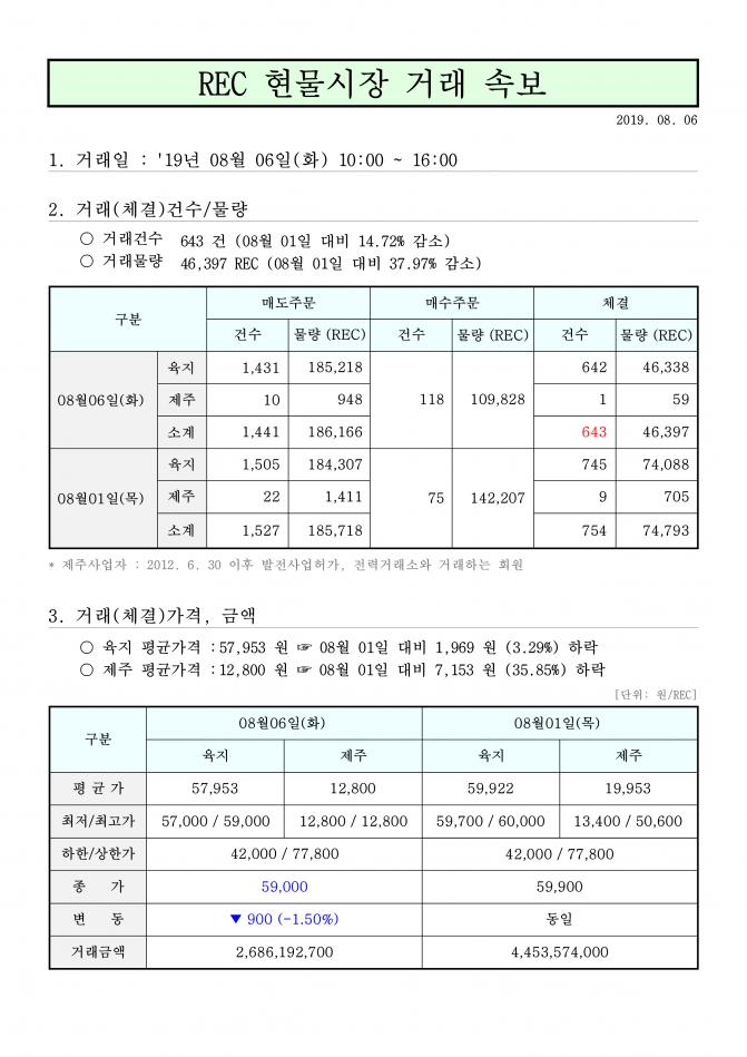 태양광발전사업 rec가격 현물거래가격_1.png