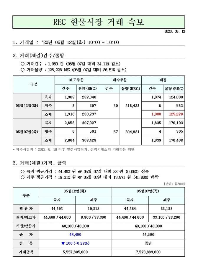 태양광발전 REC가격 5월 12일.jpg