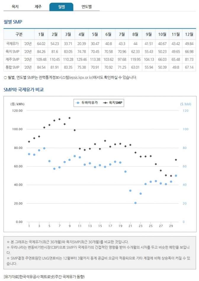 태양광smp가격월별.jpg