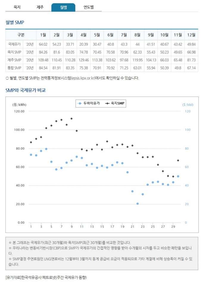 태양광smp가격 월별.jpg