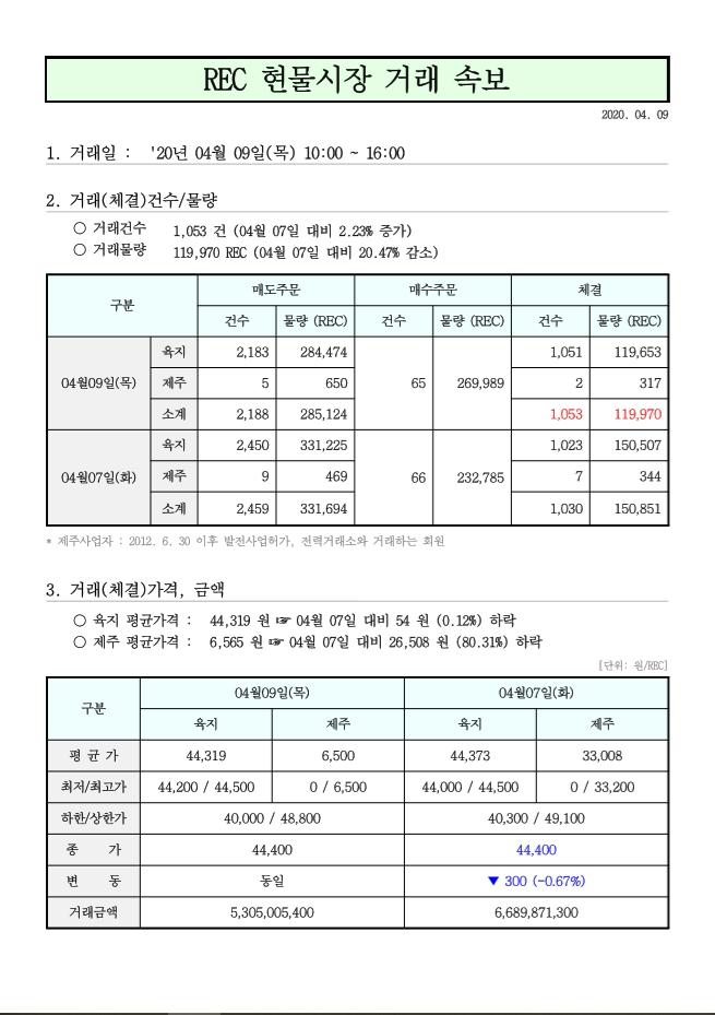 태양광 rec 현물거래가격 4월 9일.jpg