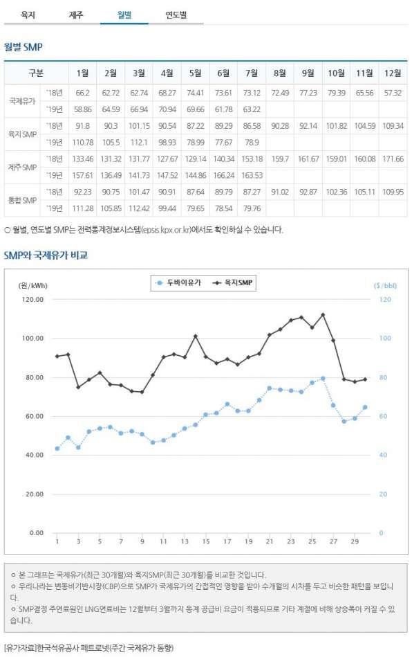태양광발전사업smp가격3.JPG