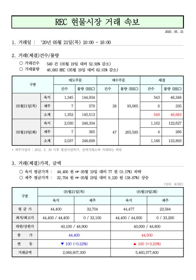 태양광 rec가격 5월 21일.png