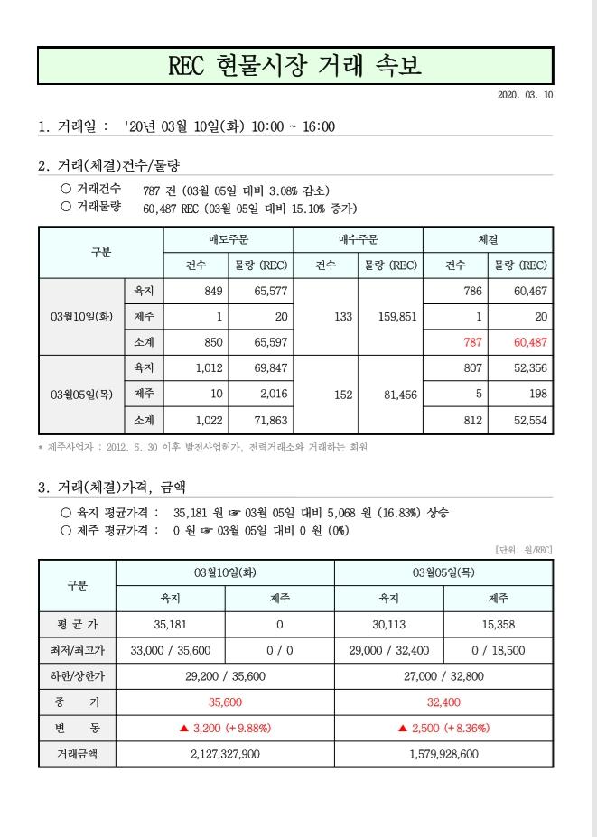 태양광발전 rec가격 현물거래가격 3월 10일.jpg