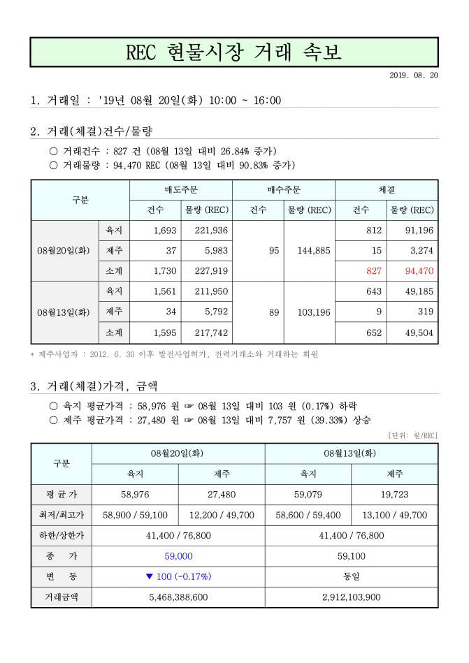 태양광발전 8월 20일 rec가격 현물거래가격_1.png