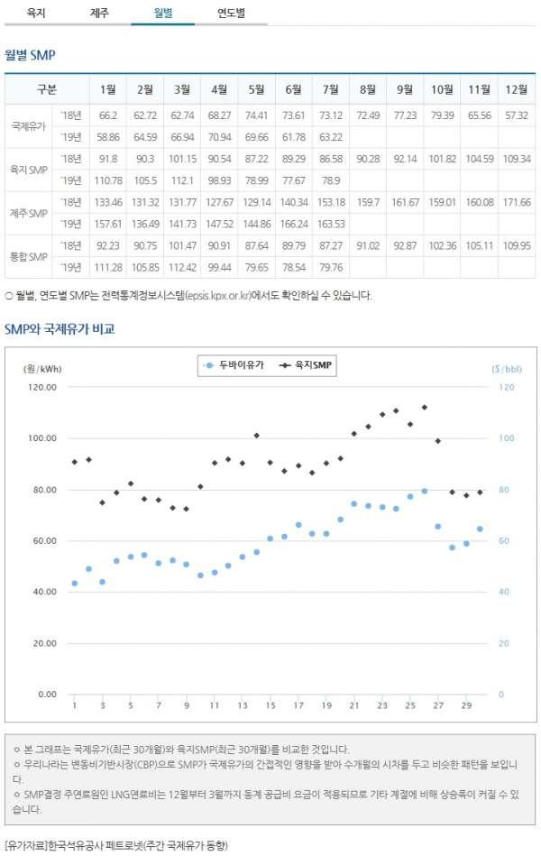 태양광smp가격8월21일월별.jpg
