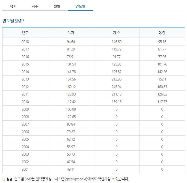 태양광smp가격8월21일연도별.jpg