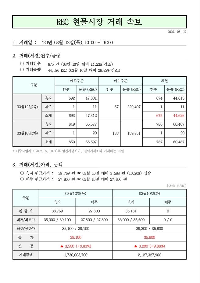 태양광rec가격 현물거래시장 3월 12일.jpg
