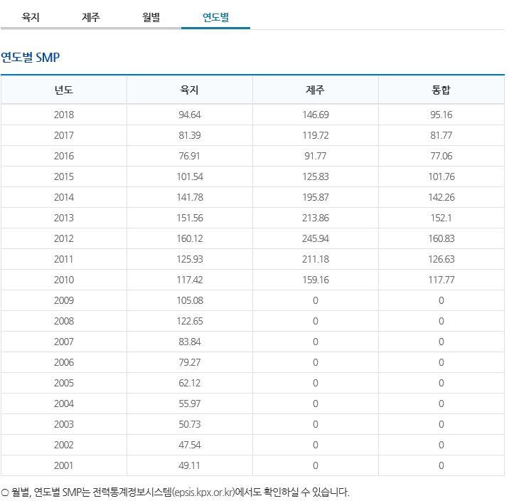 태양광발전사업smp가격연도별.JPG