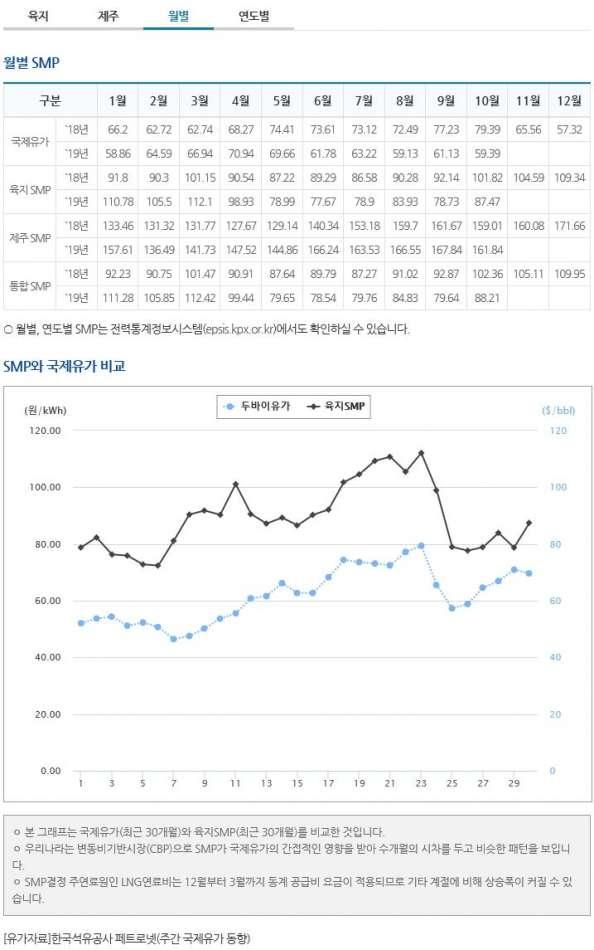태양광발전사업smp가격월별.JPG
