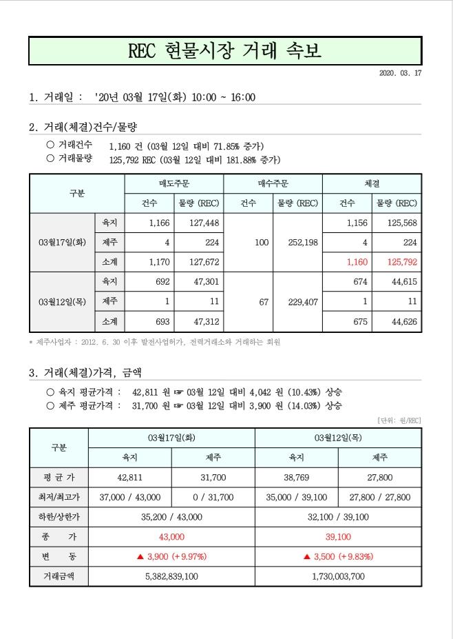 태양광발전 rec가격 현물거래가격 3월 17일.jpg