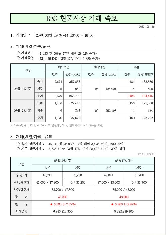 태양광발전 rec가격 현물거래가격 3월 19일.jpg