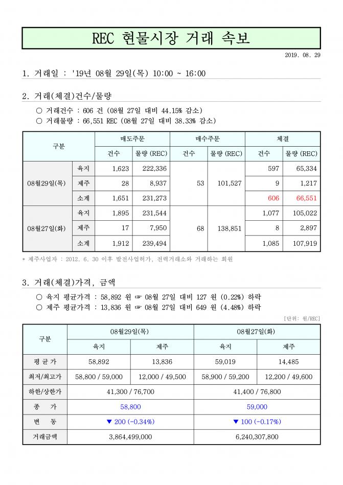 태양광발전 rec가격 8월 29일 가격 안내 보기_1.png